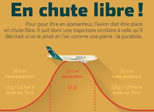 prx_infographie-vols-paraboliques_ban.jpg