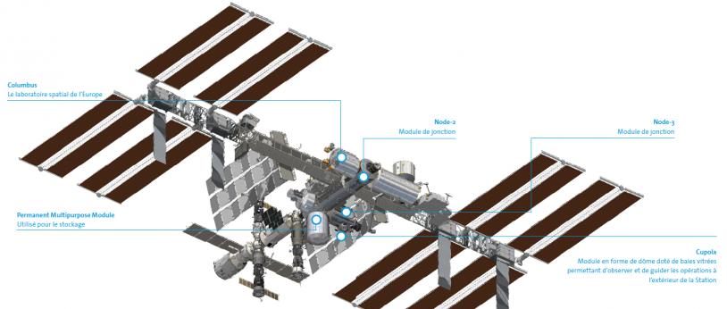Les éléments européens de la Station spatiale internationale